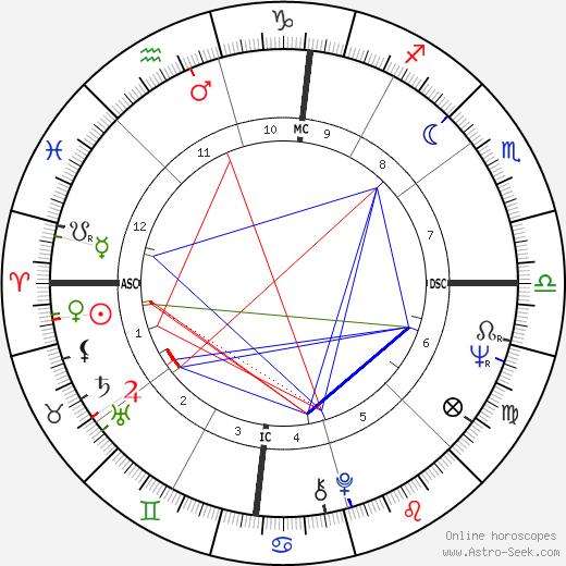 Pete Rose tema natale, oroscopo, Pete Rose oroscopi gratuiti, astrologia