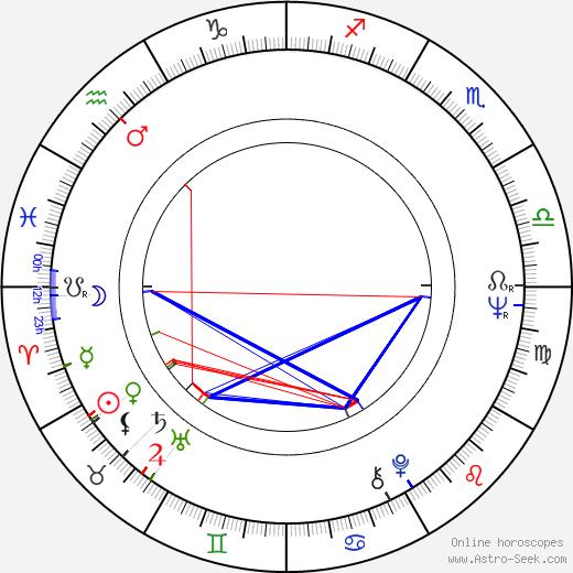 Ray Tomlinson astro natal birth chart, Ray Tomlinson horoscope, astrology