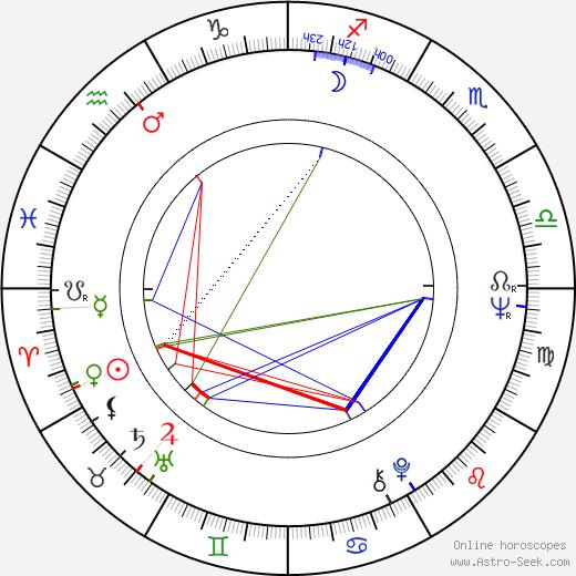 Roman Balayan astro natal birth chart, Roman Balayan horoscope, astrology