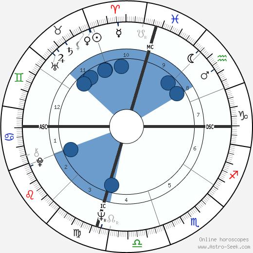 Ryan O'Neal wikipedia, horoscope, astrology, instagram