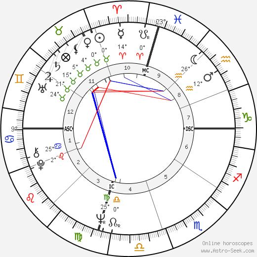 Ryan O'Neal birth chart, biography, wikipedia 2019, 2020