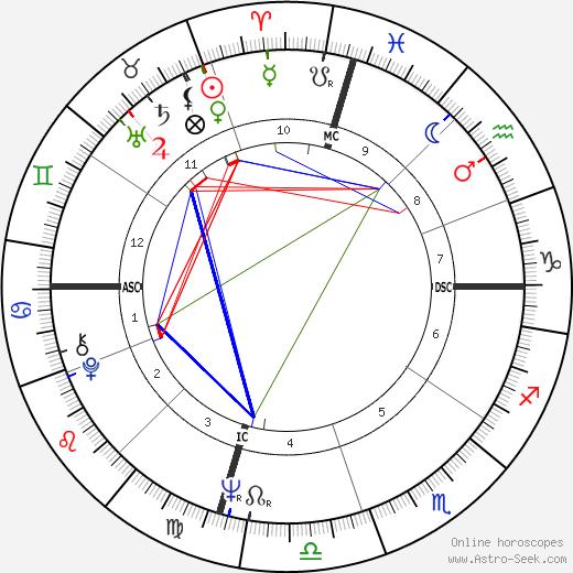 Ryan O'Neal astro natal birth chart, Ryan O'Neal horoscope, astrology