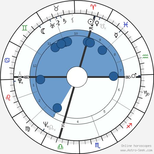 Sheldon Lee wikipedia, horoscope, astrology, instagram