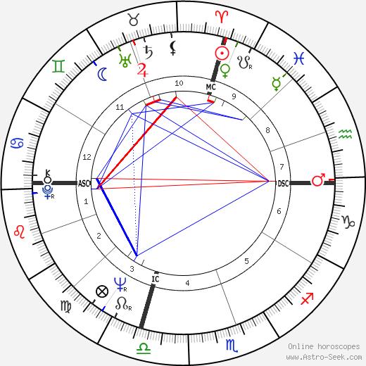 Sheldon Lee день рождения гороскоп, Sheldon Lee Натальная карта онлайн