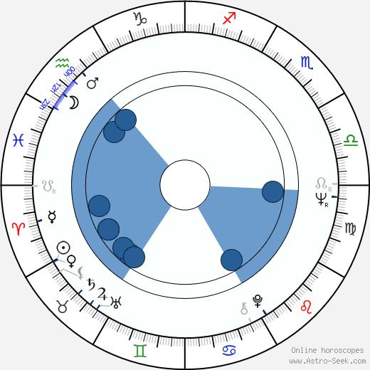 Slobodan Dimitrijevič wikipedia, horoscope, astrology, instagram