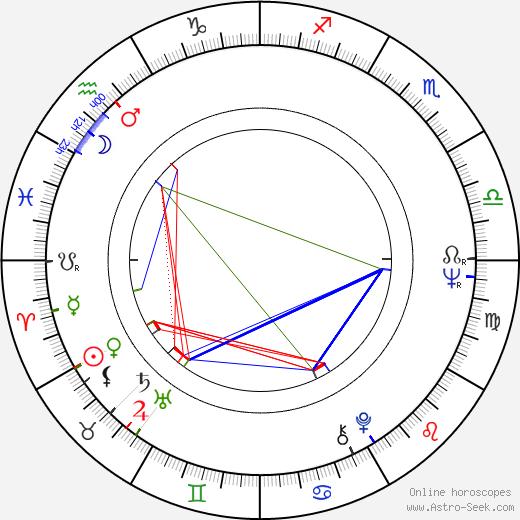 Slobodan Dimitrijevič день рождения гороскоп, Slobodan Dimitrijevič Натальная карта онлайн