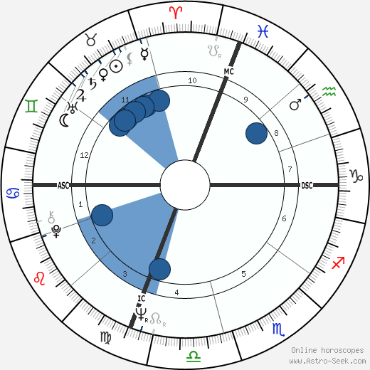 Susan Kenney horoscope, astrology, sign, zodiac, date of birth, instagram