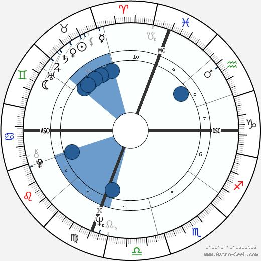 Susan Kenney wikipedia, horoscope, astrology, instagram