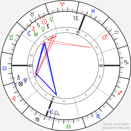 Susan Kenney astro natal birth chart, Susan Kenney horoscope, astrology