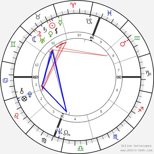 Susan Kenney день рождения гороскоп, Susan Kenney Натальная карта онлайн