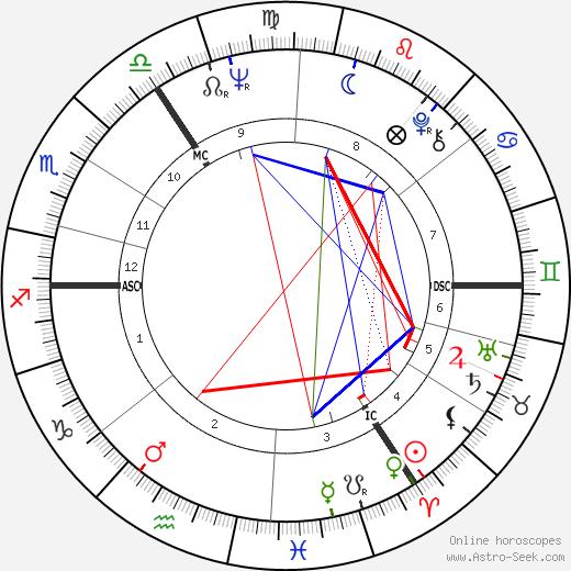 Вивьен Вествуд Vivienne Westwood день рождения гороскоп, Vivienne Westwood Натальная карта онлайн