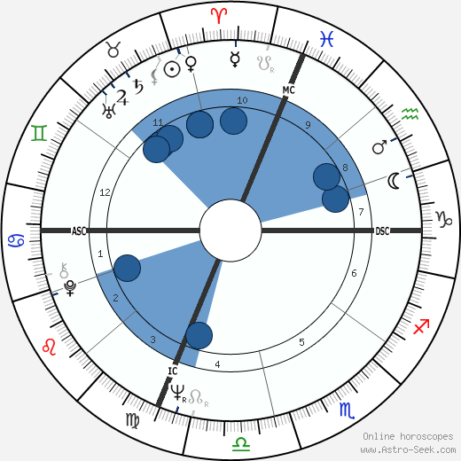 Walter F. Sweeney wikipedia, horoscope, astrology, instagram