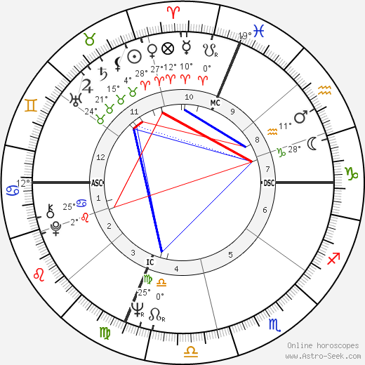 Walter F. Sweeney birth chart, biography, wikipedia 2018, 2019