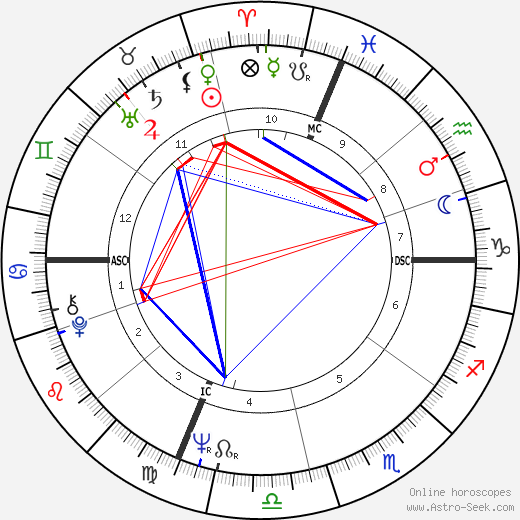 Walter F. Sweeney astro natal birth chart, Walter F. Sweeney horoscope, astrology