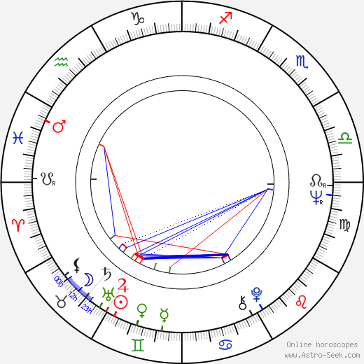 Andrés García astro natal birth chart, Andrés García horoscope, astrology