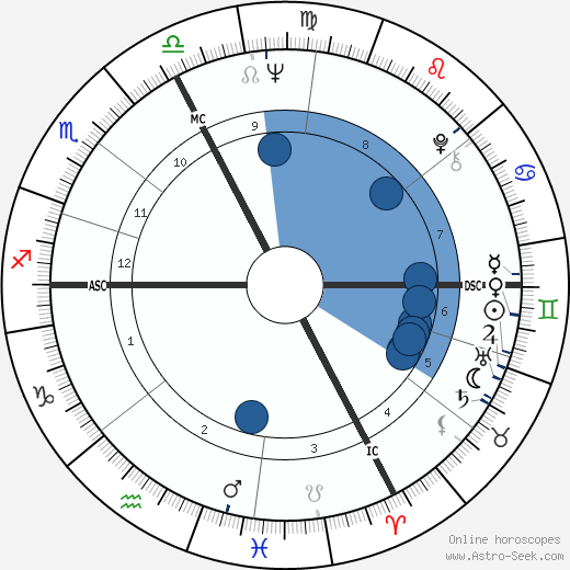 Bob Dylan wikipedia, horoscope, astrology, instagram