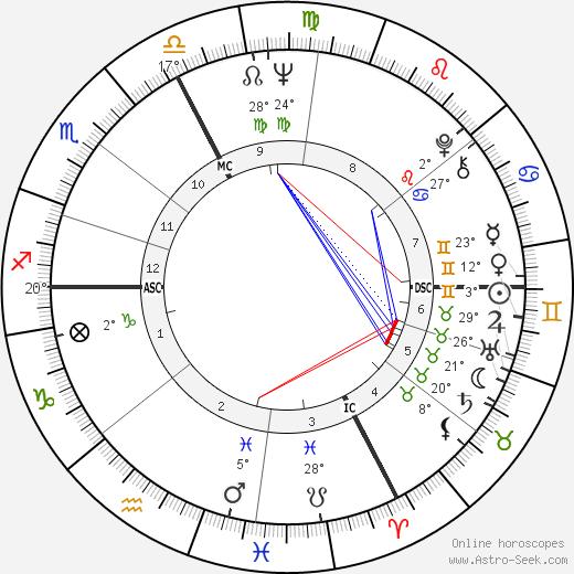 Bob Dylan birth chart, biography, wikipedia 2018, 2019