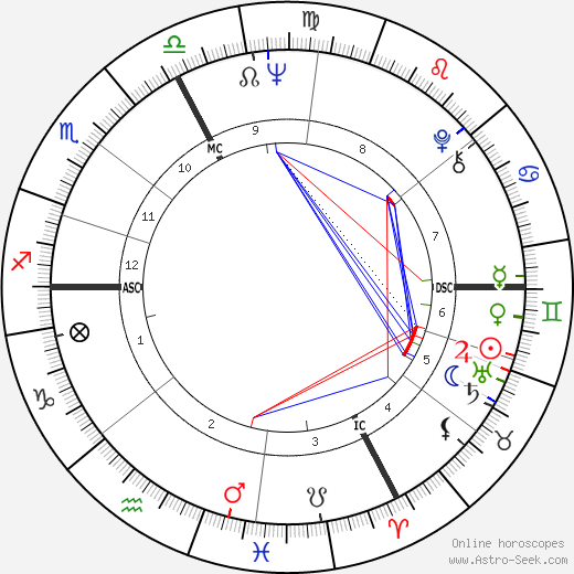 Bob Dylan Birth Chart Horoscope, Date of Birth, Astro