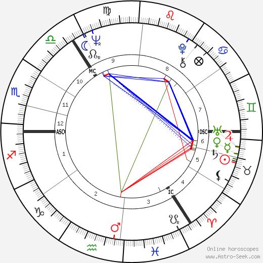 David Marshall tema natale, oroscopo, David Marshall oroscopi gratuiti, astrologia