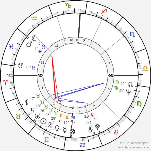 Diane McBain birth chart, biography, wikipedia 2019, 2020