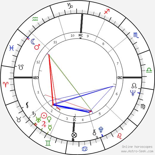 Diane McBain astro natal birth chart, Diane McBain horoscope, astrology