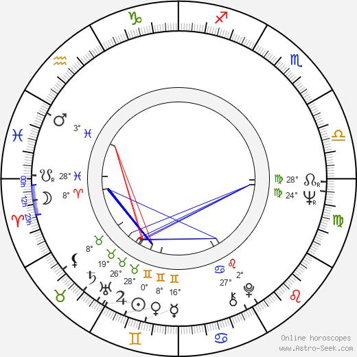 Edgar Dutka birth chart, biography, wikipedia 2019, 2020