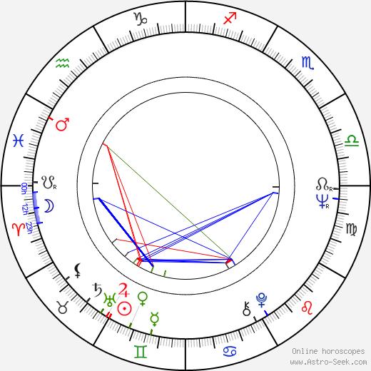 Edgar Dutka birth chart, Edgar Dutka astro natal horoscope, astrology