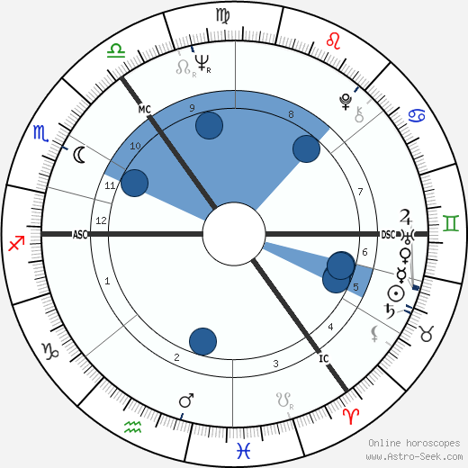 Eric Burdon wikipedia, horoscope, astrology, instagram