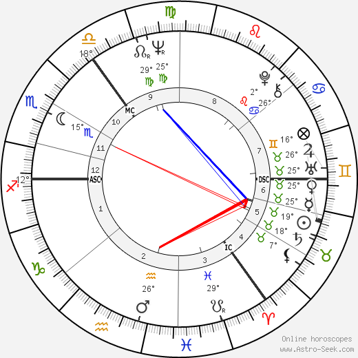 Eric Burdon birth chart, biography, wikipedia 2019, 2020