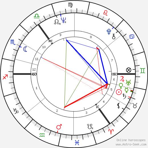 Eric Burdon astro natal birth chart, Eric Burdon horoscope, astrology