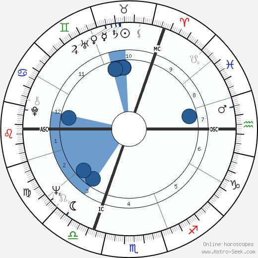 Felix Blaska wikipedia, horoscope, astrology, instagram