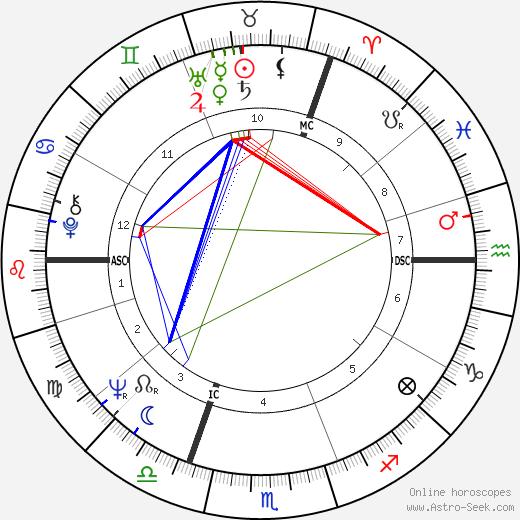Felix Blaska день рождения гороскоп, Felix Blaska Натальная карта онлайн