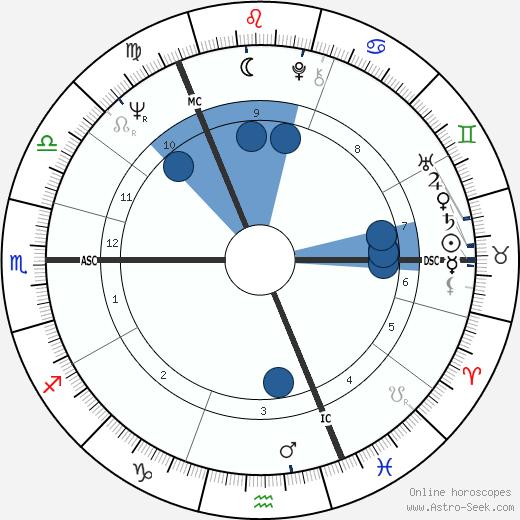Gordon McDougall wikipedia, horoscope, astrology, instagram