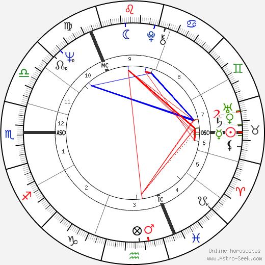 Gordon McDougall день рождения гороскоп, Gordon McDougall Натальная карта онлайн