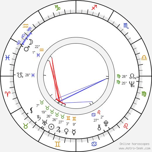 Grace Zabriskie birth chart, biography, wikipedia 2018, 2019