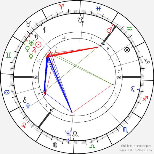 Imca Marina день рождения гороскоп, Imca Marina Натальная карта онлайн