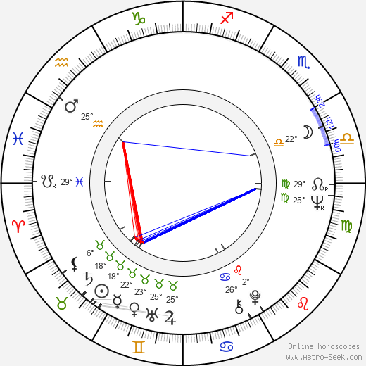 Inna Gulaya birth chart, biography, wikipedia 2019, 2020