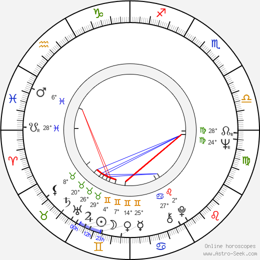 Iosif Demian birth chart, biography, wikipedia 2019, 2020