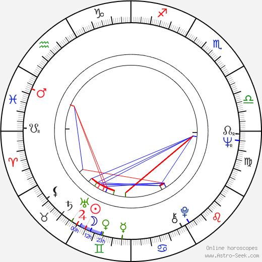 Iosif Demian astro natal birth chart, Iosif Demian horoscope, astrology
