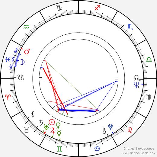 Iva Janžurová astro natal birth chart, Iva Janžurová horoscope, astrology