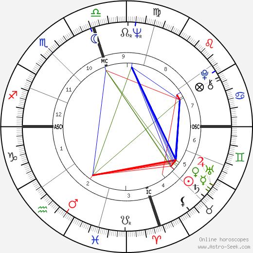 James Mitchum день рождения гороскоп, James Mitchum Натальная карта онлайн