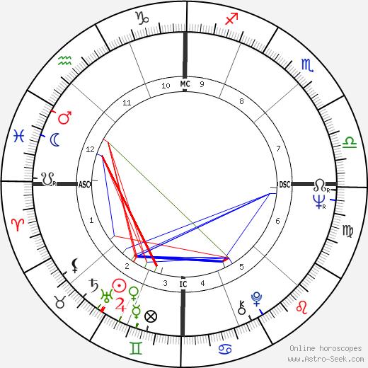 Jane Brody день рождения гороскоп, Jane Brody Натальная карта онлайн