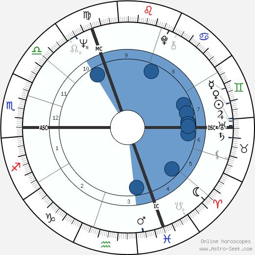 Jean-Didier Wolfromm wikipedia, horoscope, astrology, instagram