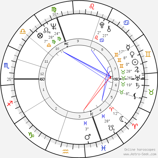 Jean-Didier Wolfromm birth chart, biography, wikipedia 2019, 2020