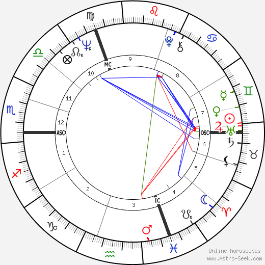 Jean-Didier Wolfromm birth chart, Jean-Didier Wolfromm astro natal horoscope, astrology