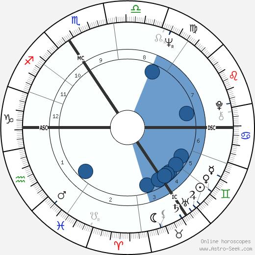 Jose Duchant wikipedia, horoscope, astrology, instagram