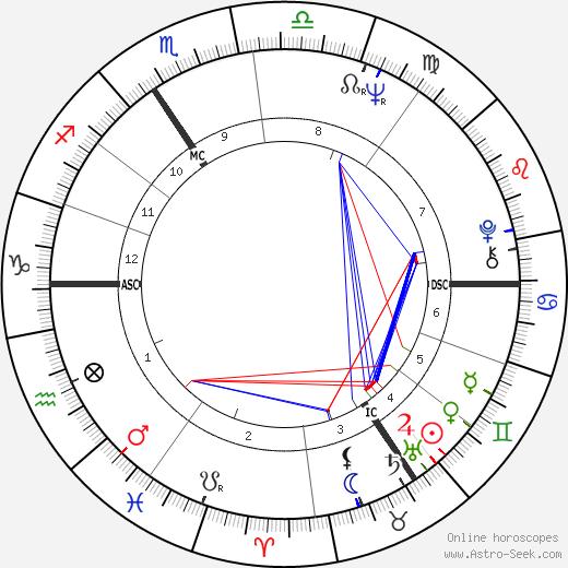 Jose Duchant день рождения гороскоп, Jose Duchant Натальная карта онлайн