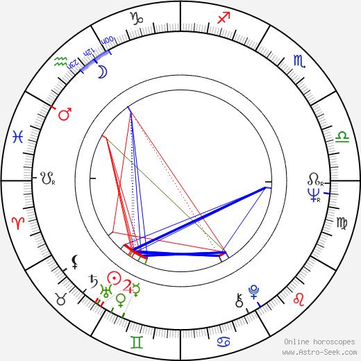 Juha Soisalo astro natal birth chart, Juha Soisalo horoscope, astrology