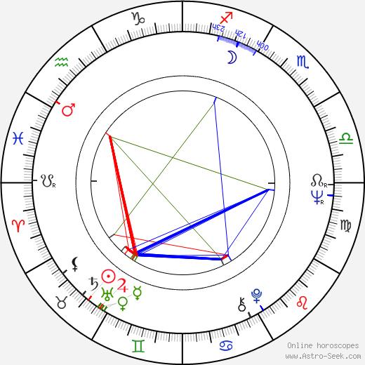 Juhani Peltonen birth chart, Juhani Peltonen astro natal horoscope, astrology