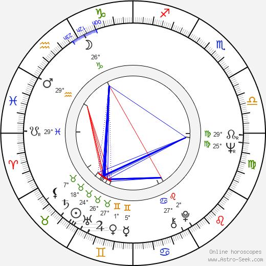 K.T. Oslin birth chart, biography, wikipedia 2019, 2020
